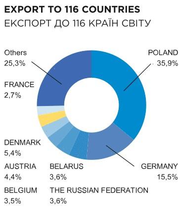 Експорт меблів Україна